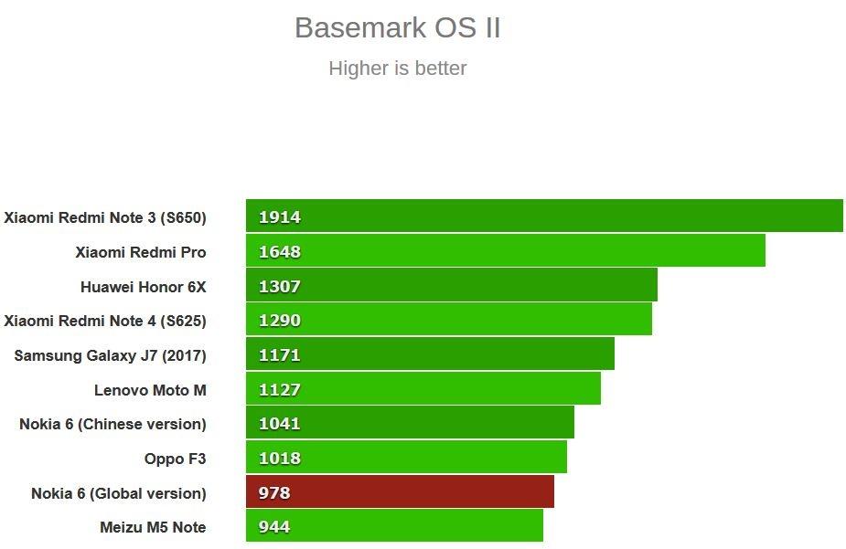 بنچمارک Basemark OS II 2.0
