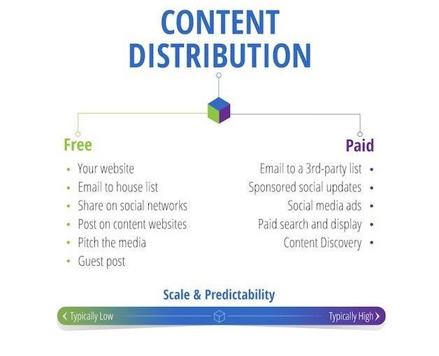 زمانی که برنامه بازاریابی خود را بر روی محتوا و دیده شدن بنا نهادهاید، شما باید با یک برنامه توزیع محتوا شروع کنید که شامل چند روش توزیع رایگان و پولی است.