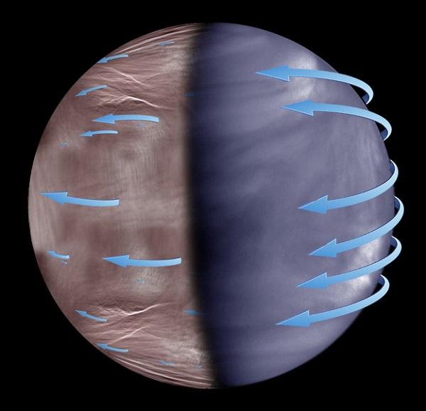 سیاره زهره دارای دوره چرخشی ۲۴۳ روزه است، اما جو سیاره هر چهار روز یک بار با سرعتی بیش از ۴۰۰ کیلومتر در ساعت به موازات خط استوای سیاره میچرخد. این بادها سرعتی بیش از ۸۰ کیلومتر دارند. به نظر میرسد، این بادها از نواحی استوایی گرفته شده و در سراسر جو زهر گسترش یافتهاند