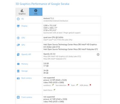 لپ تاپ جدید دیگری از گوگل با اسم رمز ساروکا (Soroka) در این بنچمارک محک خورده و لیستی از مشخصات آن آشکار شده است.