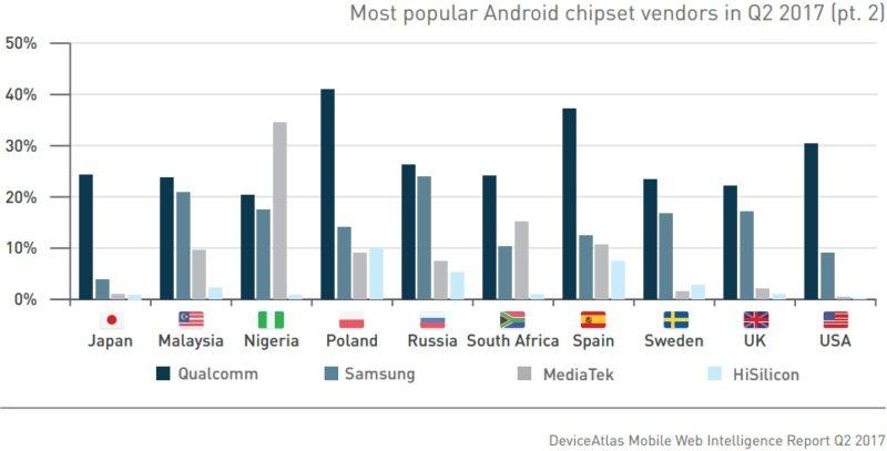 نمودار منتشر شده توسط DeviceAtlas برای چیپستهای پرمصرفترینهای صنعت تلفنهای هوشمند