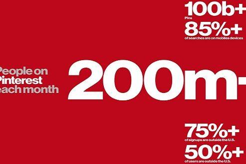 تعداد کاربران پینترست به بیش از ۲۰۰ میلیون نفر رسید؛ ویژگی های جدید در راهند!