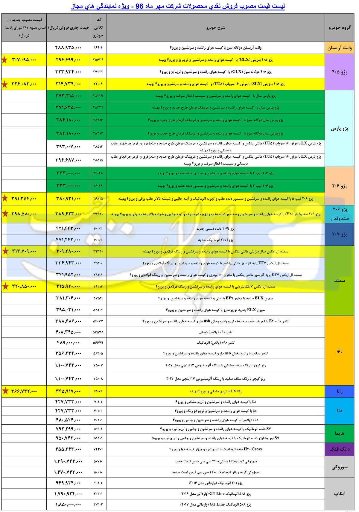 انتشار قیمت جدید کارخانه ای محصولات ایران خودرو