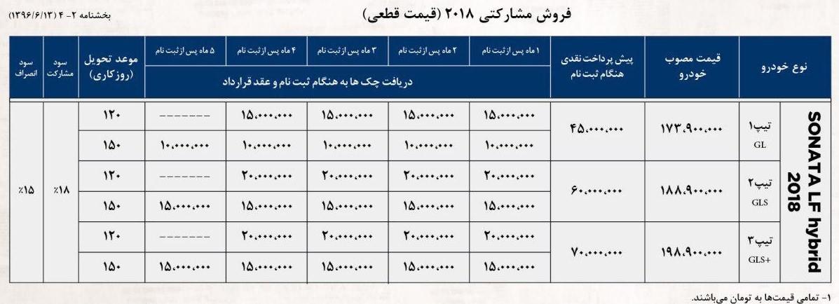 شرایط فروش هیوندای سوناتا 2018 هیبریدی در شهریورماه 1396 به شرح زیر است