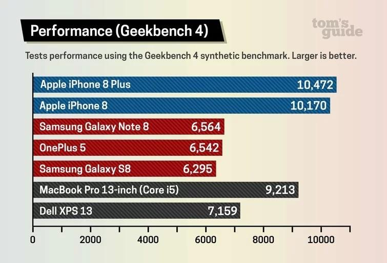 بنچمارک آیفون 8 و قدرتنمایی iOS در برابر اندروید
