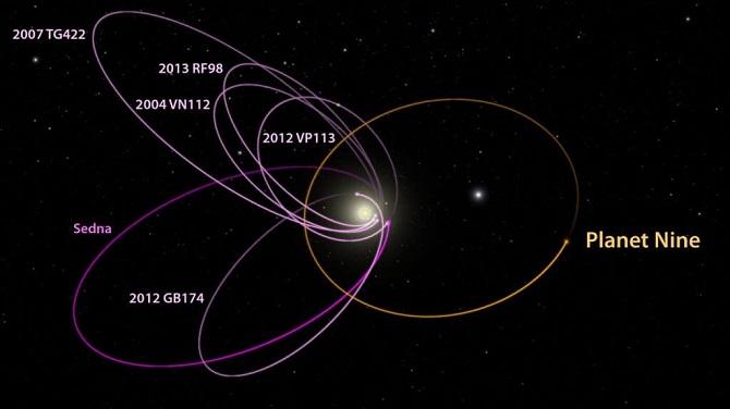 محققان مشاهده کردند، مدل هایشان کاملا با مشاهدات تطبیق دارد. در شکل می توانید، مدارهای شش شی و همچنین سیاره نهم را مشاهده کنید. اما با این وجود، هنوز هم، این مدل های کامپیوتری و طرح های پیچیده، دلیل قانع کننده ای به حساب نمی آیند، در حقیقت اگر سیاره نهم وجود داشته باشد، این سیاره باید تاثیر گرانشی بر روی هزار شی دیگر در کمربند کوپیر داشته باشد