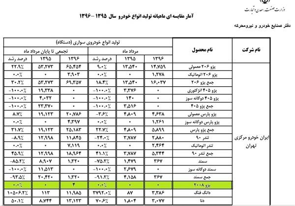 براساس آمار منتشر شده توسط شرکت ایران خودرو، تولید پژو 2008 در 5 ماهه ابتدایی امسال تنها 4 دستگاه بوده که احتمالا این تعداد نیز در زمان افتتاح خط تولید این محصول به ثبت رسیده است.