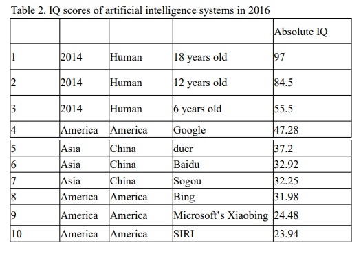 مقایسه دستیار هوش مصنوعی با انسان