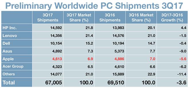 آمار فروش لپ تاپ در سه ماهه سوم سال میلادی جاری