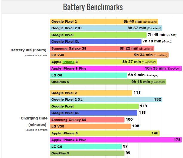 باتری گوشیهای پیکسل 2 و پیکسل 2 ایکس ال نسبت به نسل او گوشیهای پیکسل عملکرد بهتری دارند!