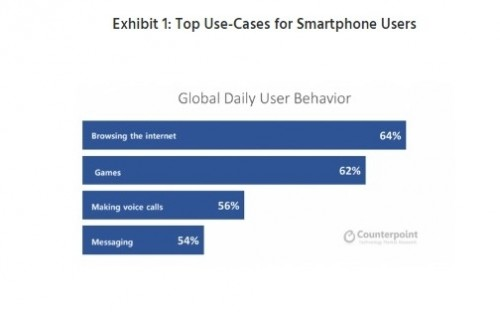 آمار محبوب ترین کارایی های گوشی هوشمند