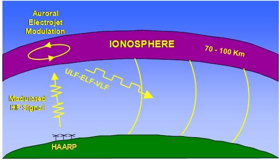 افزایش شتاب الکترونها باعث التهاب در یونوسفر شده و نتیجه آن گرمای لایه یونوسفر است.