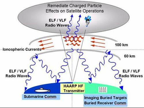 HAARP یا همان برنامه پژوهشی یونوسفر فعال با فرکانس بالا ، توسط دولت ایالات متحده در بیشتر مواقع به عنوان یک ابزار تحقیقاتی در مورد آب و هوا شناخته شده است