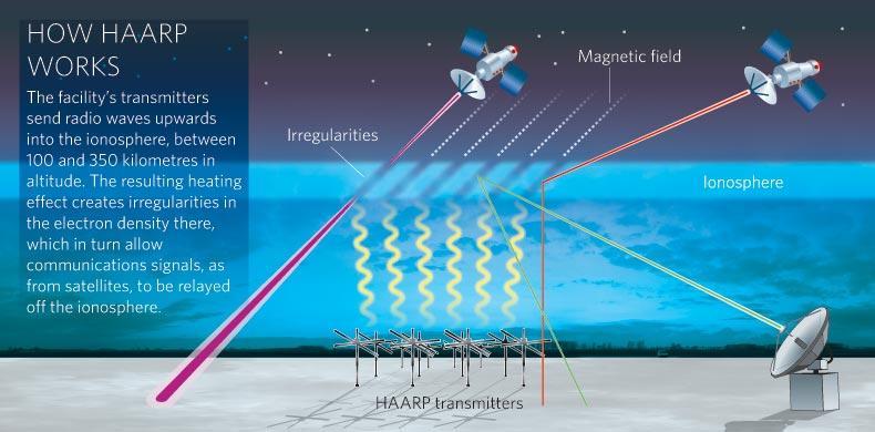 امواج رادیویی با فرکانس بالا توسط رادارهای پروژه HAARP به سمت یونسفر شلیک میشوند. قسمتی از این امواج در ارتفاع 100 تا 350 کیلومتری از سطح زمین توسط مولکولهای هوا جذب شده و باعث افزایش شتاب الکترونها در این محدوده میشود، این عمل باعث التهاب در یونوسفر شده و نتیجه آن گرمای این بخش است.