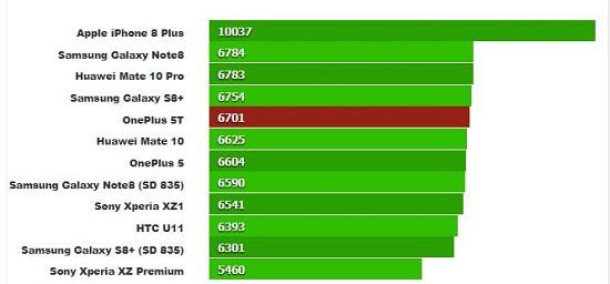 تست بنچمارک گیک بنچ 4.1 چند هستهای (امتیاز بیشتر بهتر است)