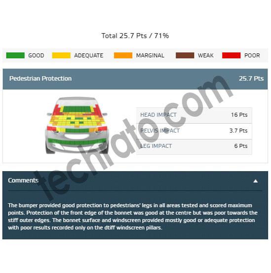 نتایج بررسی هیوندای i10 از لحاظ ایمنی