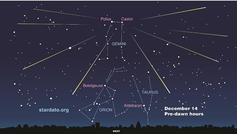 صورت فلکی جوزا یا دوپیکر از شرق به صورت فلکی گاو و از غرب به صورت فلکی خرچنگ منتهی میشود. دو ستاره پلوکس (Pollux) و کستر (Caster) از معروف ترین ستارههای این صورت فلکی و بهترین سرنخ برای یافتن آن به شمار میروند.