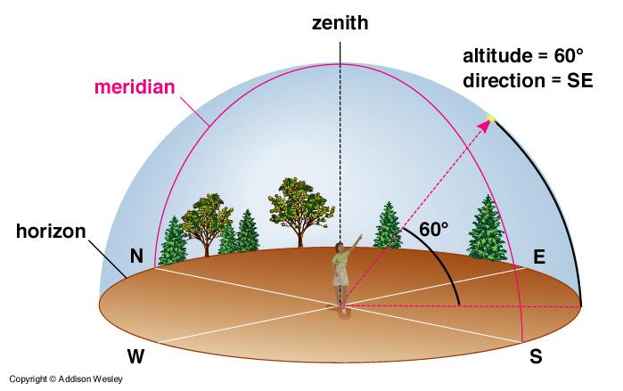 نمایی شماتیک که میتوان بوسیله آن به نحو بهتری به مفهوم سرسو یا سمتالراس رسید. خط افق (horizon) ، نصفالنهار (meridian) و ارتفاع (altitude) نیز در این شکل مشخص شدهاند.