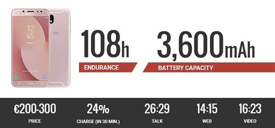 ارائه کننده بهترین عملکرد باتری در میان گلکسیهای اقتصادی سازنده کرهای!
