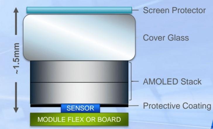 سنسور اثر انگشت Clear ID FS9500 فقط با صفحه نمایش اولد (OLED) کار خواهد کرد. به ادعای سیناپتیکس، سنسور تعبیه شده در زیر صفحه نمایش، می تواند با ساندویچ شدن قطعاتی تا 1.5 میلیمتر، از جمله محافظ صفحه نمایش، شیشه جلو و صفحه نمایش اولد نیز کار کند.