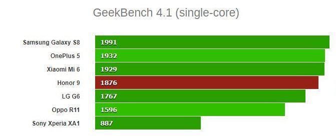 نتایج آزمون گیکبنچ 4.1 تک هستهای