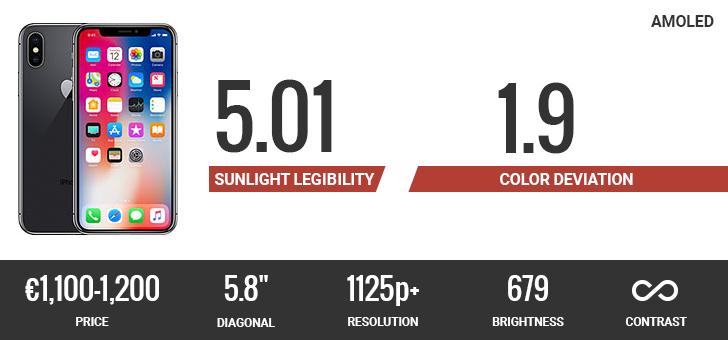 نمایشگر آیفون 10 در زیر نور خورشید بهترین عملکرد را در بین تمام گوشیهای 2017 دارد