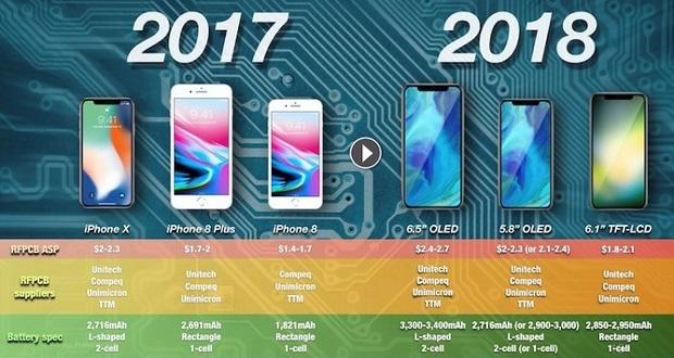 باتری آیفونهای اولد ۲۰۱۸ یک تک سلول L شکل خواهد بود