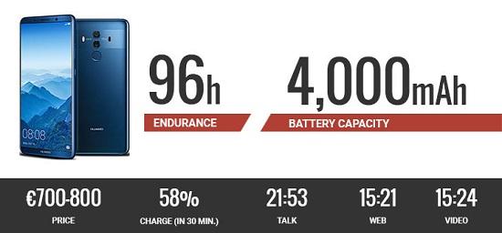 هواوی میت 10 پرو: ارائه کننده بهترین عملکرد باتری در دنیای گوشیهای پرچمدار!