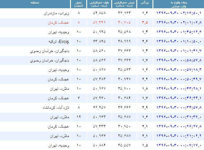 زمین لرزه های دیشب تهران