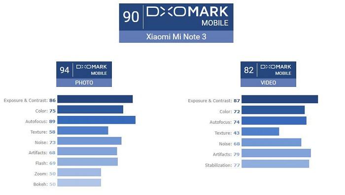 گوشی می نوت 3 شیائومی در بنچمارک عکسبرداری DxOMark امتیاز 94 را به دست آورد و در بخش ضبط ویدیویی به امتیاز 82 رسید. دوربین این اسمارت فون می تواند در شرایط روشنایی مختلف محیط عکس هایی با حداقل نویز گرفته و قادر است تصاویر حیرت انگیزی با افکت بوکه به نمایش بگذارد.