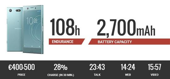 سونی اکسپریا ایکس زد 1 کامپکت: ارائه کننده بهترین عملکرد باتری در دنیای گوشیهای کوچک!