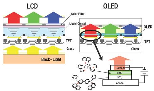 نحوه عملکرد نمایشگرهای P-OLED