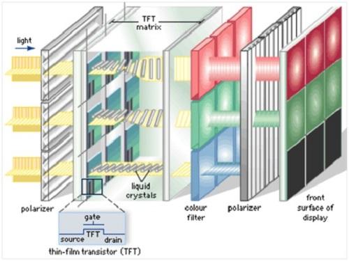 نحوه عملکرد نمایشگرهای IPS LCD