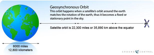 ماهواره زمین ثابت