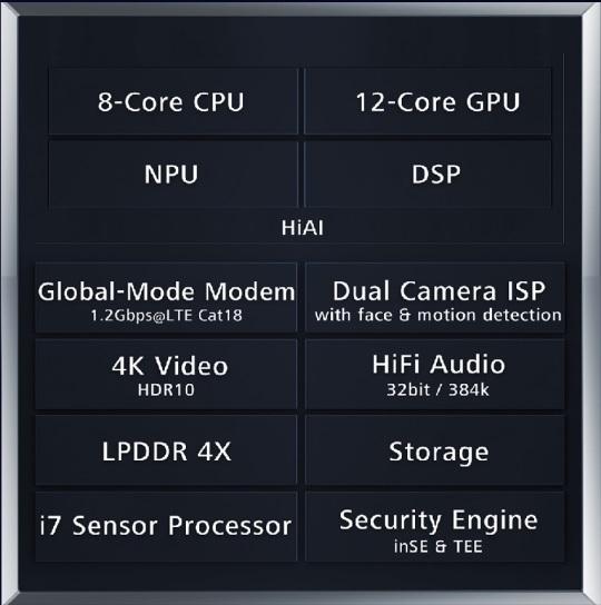 چیپست کایرین 970 در برنامههای کاربردی خود از ویژگیهایی مانند دوربین هوش مصنوعی، تشخیص صدا با هوش مصنوعی و یا مترجم با هوش مصنوعی پشتیبانی می کند که همه در سری گوشیهای هواوی میت 10 یافت میشوند.