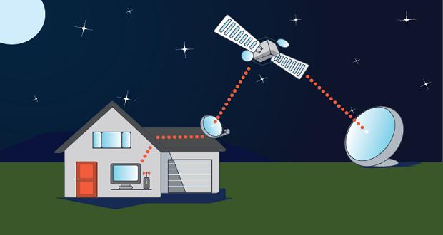 اینترنت ماهواره ای چیست و چگونه کار میکند؟