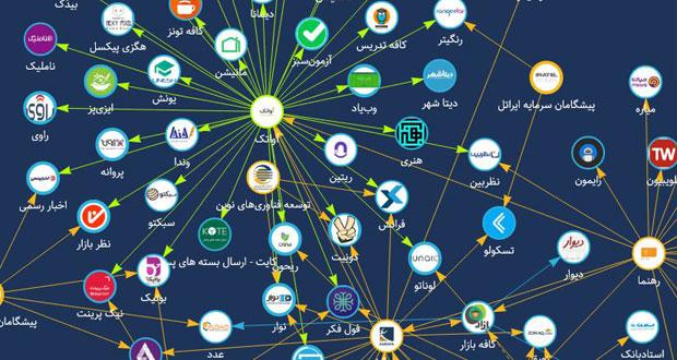 رونمایی از نوپاگراف ؛ نخستین گراف آنلاین ارتباطات سرمایه گذاری استارتاپ ها