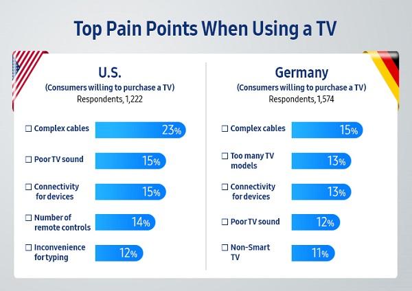 سهم سامسونگ از بازار تلویزیونهای بزرگ بیش از مجموع سهم دو رقیب بزرگ دیگر آن است.
