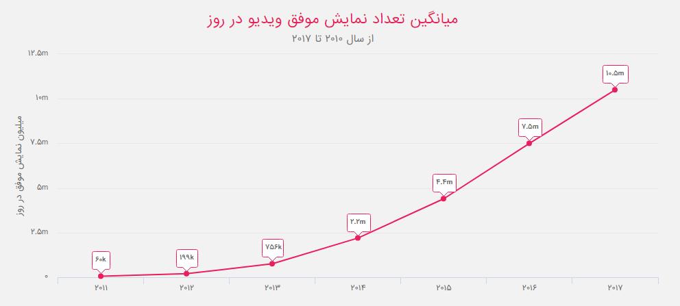 میانگین تعداد نمایش موفق ویدیو در روز