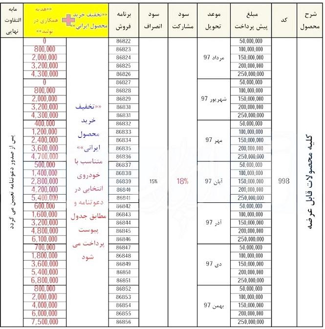جدول شرایط پیش فروش عمومی (طرح فیروزه ای) بهمن 96 (براساس مجوز شماره 202255/60 وزارت صنعت، معدن و تجارت)