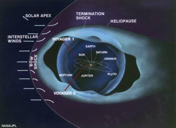ساختار منظومه شمسی