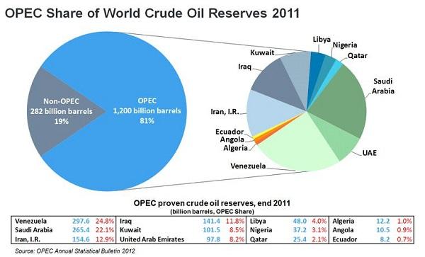 نفتخیز ترین کشورهای جهان