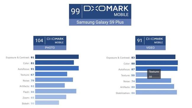 دوربین گلکسی اس 9 پلاس (Galaxy S9 Plus) از نگاه DxOMark به عنوان بهترین دوربین موبایل تاریخ انتخاب شده است