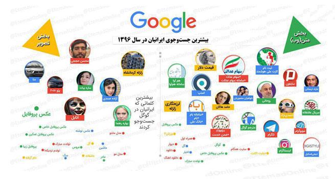 بررسی بیشترین کلمات جستجو شده در گوگل توسط ایرانیان در سال 96