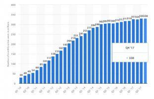 اعلام تعداد کل کاربران فعال در توییتر ؛ علت افزایش کاربران چیست؟