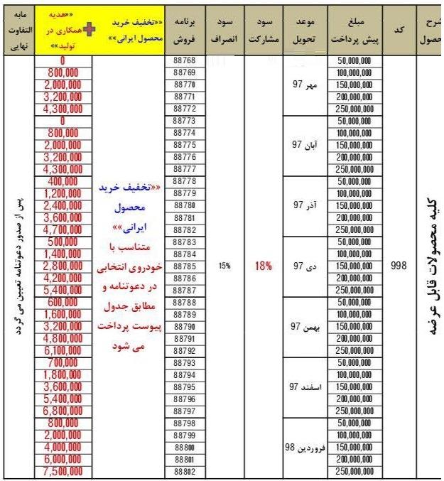 در ادامه شاهد جدول شرایط پیش فروش عمومی (طرح فیروزه ای) فروردین 97 (براساس مجوز شماره ۶۰/۲۰۲۲۵۵ وزارت صنعت، معدن و تجارت) خواهید بود.