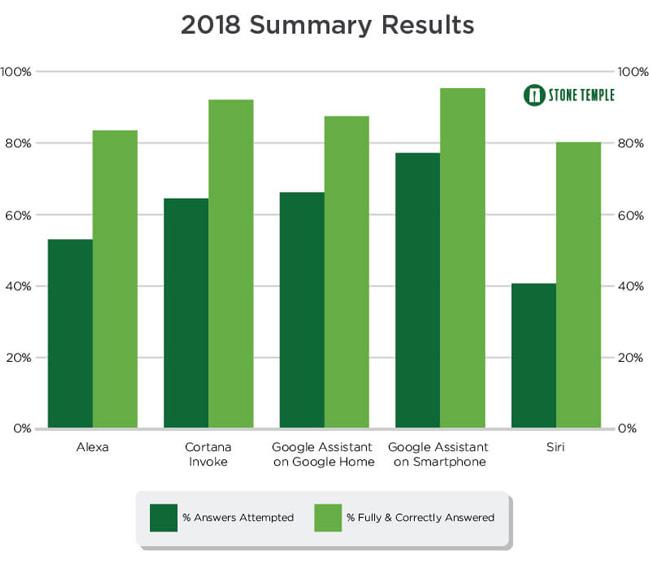 عملکرد دستیارهای صوتی را در نمودار زیر مشاهده میکنید. سبز پررنگ به معنای تعداد پاسخهای ارائه شده و سبز کمرنگ به معنای پاسخهای کامل و درست است.