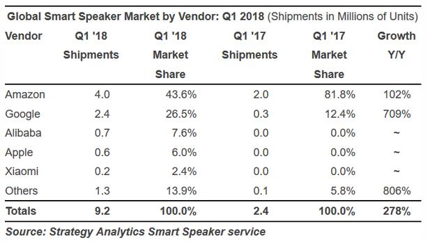 بررسی سهم آمازون در بازار اسپیکرهای هوشمند