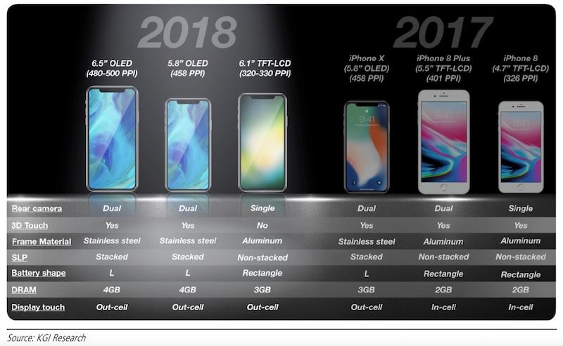 نام آیفون 2018 چه خواهد بود