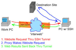 پروکسی تونل